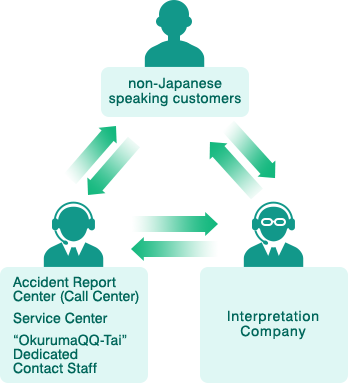 non-Japanese speaking customers, Interpretation Company, Accident Report Center (Call Center) / Service Center